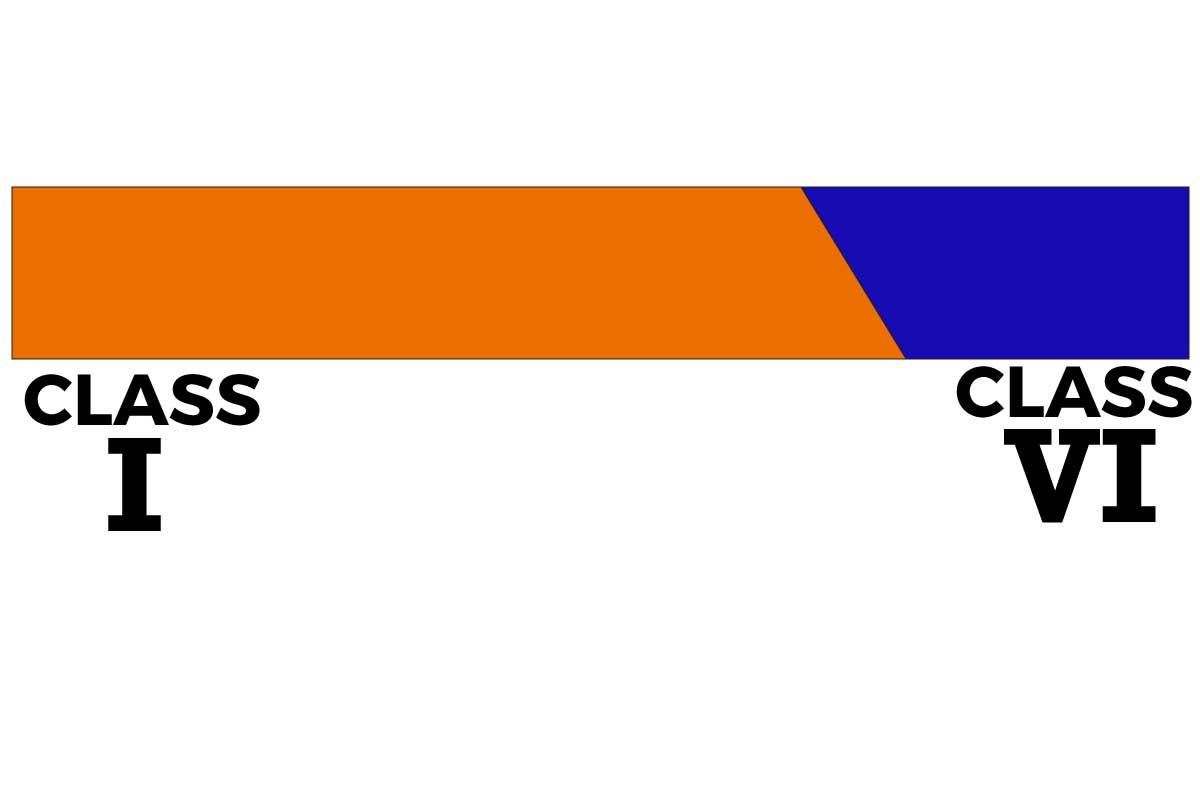 River Rapids Class scale
